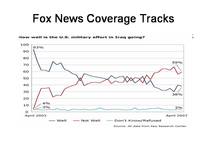 Fox News Coverage Tracks